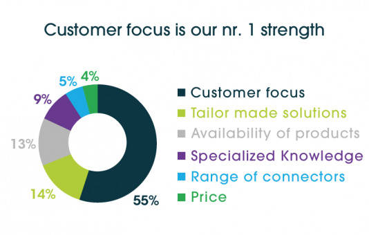 Satisfying our customers is what makes us tick!